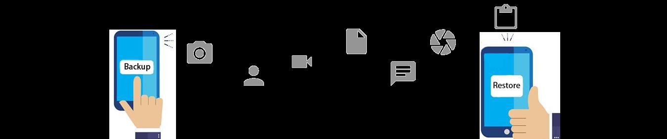 手機互傳工具
